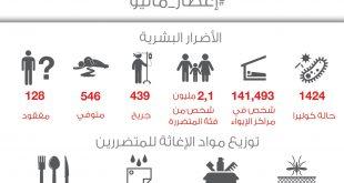 الهلال الاحمر القطري: توزيع مواد الإغاثة للمتضررين والأضرار البشرية في هايتي