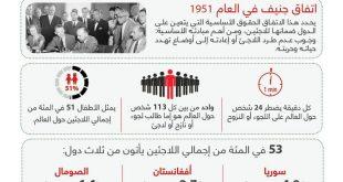 65 مليون لاجئ ونازح عبر العالم