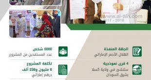 إنفوجرافيكس.. الهلال الأحمر الإماراتي يدعم مساكن السودان بـ 6 ملايين درهم