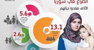 إنفوغرافيك: سوريا الأزمة والثمن